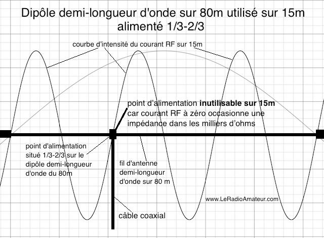 Dipôle asymétrique (1/3 - 2/3) pour le 80m utilisé sur 15m (f0 x 6). Remarquez l'intensité du courant RF qui est près du ZÉRO sur 15m ! Inutilisable.