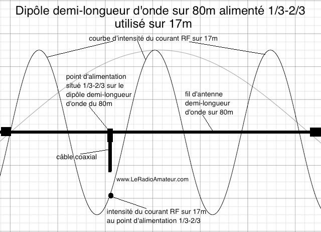Dipôle asymétrique (1/3 - 2/3) pour le 80m utilisé sur 17m. Remarquez l'intensité du courant RF qui est près du maximum sur la courbe d'intensité du courant sur 17m.