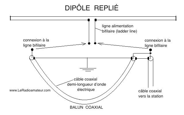 Diagramme d'un dipôle replié avec son balun coaxial demi-longueur d'onde électrique.