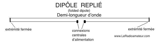 Diagramme d'un dipôle replié demi-longueur d'onde (folded dipole).