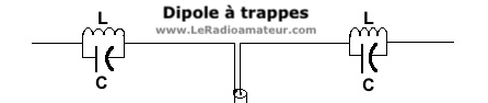 Antenne dipole à trappes.