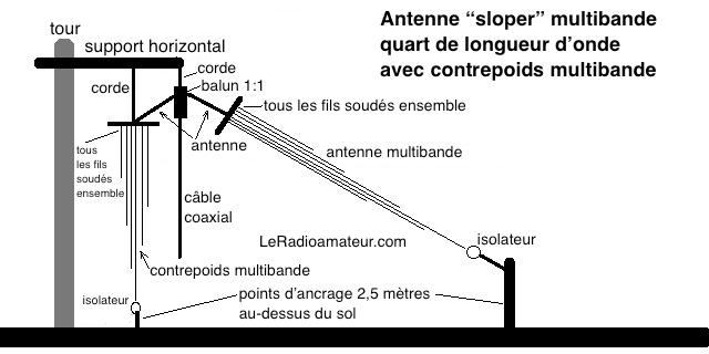 Antenne sloper multibande avec contrepoids.