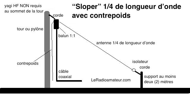 Antenne sloper 1/4 de longueur d'onde avec contrepoids.