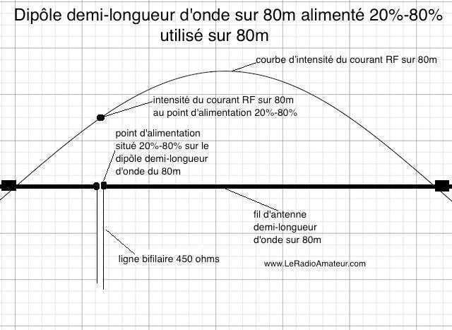 Dipôle asymétrique (20%-80%) pour le 80m utilisé sur 80m. Remarquez l'intensité du courant RF qui est près à mi-chemin entre le minimum et le maximum sur la courbe d'intensité du courant.