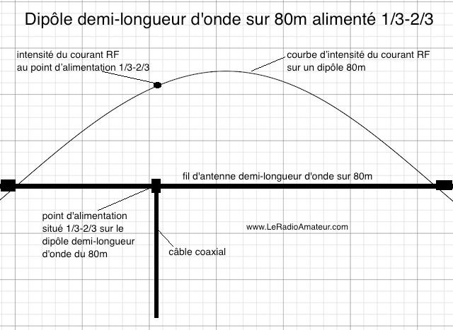 Dipôle demi-longueur d'onde sur 80m alimenté hors centre à 1/3-2/3. Notez l'intensité du courant près du maximum sur la courbe d'intensité.