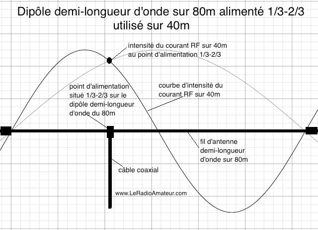Dipôle asymétrique (1/3 - 2/3) pour le 80m utilisé sur 40m (f0 x 2). Remarquez l'intensité du courant RF qui est près du maximum sur la courbe d'intensité du courant sur 40m.