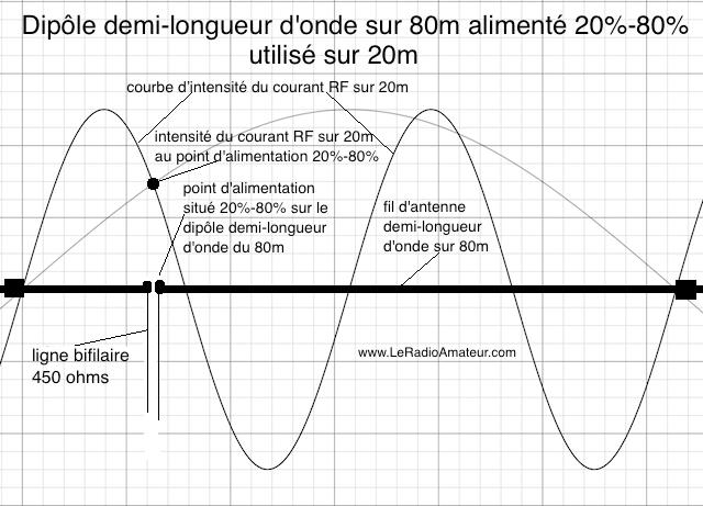 Dipôle asymétrique (20%-80%) pour le 80m utilisé sur 20m. Remarquez l'intensité du courant RF qui est près du maximum sur la courbe d'intensité du courant sur 20m.