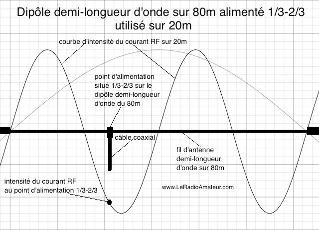 Dipôle asymétrique (1/3 - 2/3) pour le 80m utilisé sur 20m (f0 x 4). Remarquez l'intensité du courant RF qui est près du maximum sur 20m.