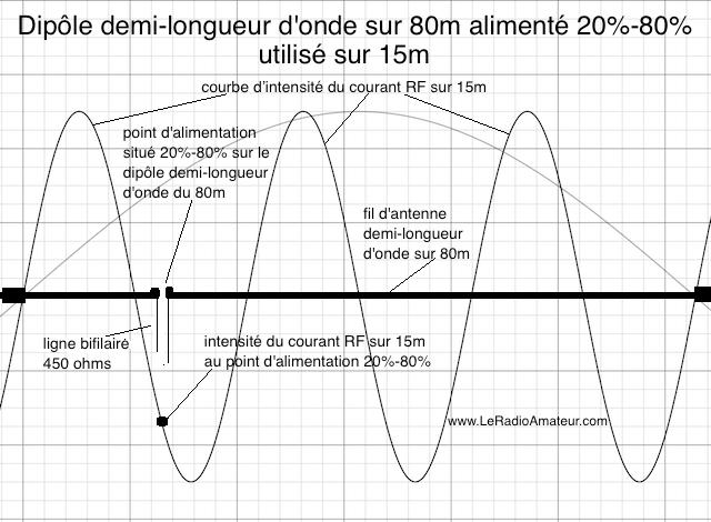 Dipôle asymétrique (20%-80%) pour le 80m utilisé sur 15m. Remarquez l'intensité du courant RF qui est près du maximum sur la courbe d'intensité du courant sur 15m.