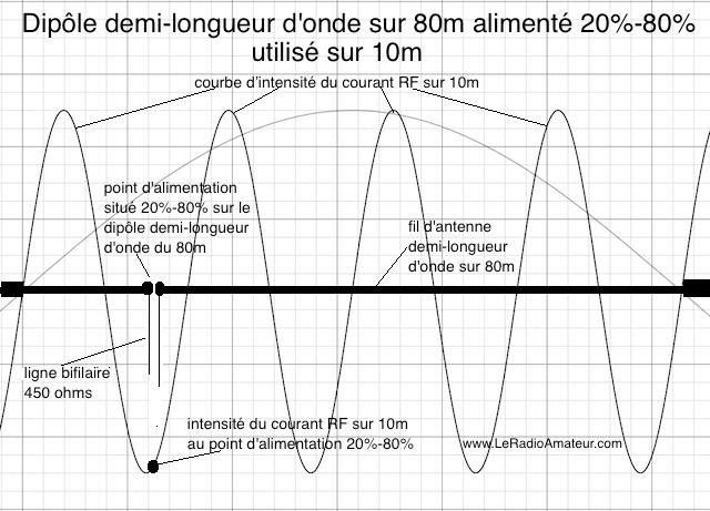 Dipôle asymétrique (20%-80%) pour le 80m utilisé sur 10m. Remarquez l'intensité du courant RF qui est près du maximum sur la courbe d'intensité du courant sur 10m.