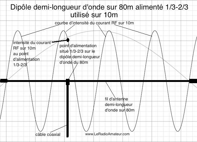 Dipôle asymétrique (1/3 - 2/3) pour le 80m utilisé sur 10m (f0 x 8). Remarquez l'intensité du courant RF qui est près du maximum sur 10m.