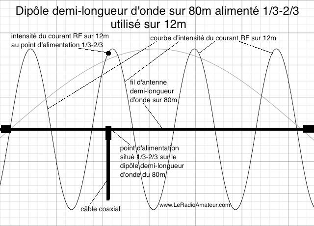 Dipôle asymétrique (1/3 - 2/3) pour le 80m utilisé sur 12m. Remarquez l'intensité du courant RF qui est près du maximum sur la courbe d'intensité du courant sur 12m.