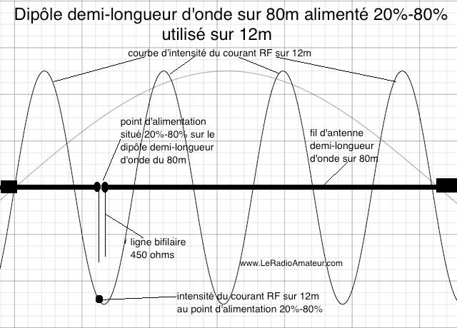 Dipôle asymétrique (20%-80%) pour le 80m utilisé sur 12m. Remarquez l'intensité du courant RF qui est près du maximum sur la courbe d'intensité du courant sur 12m.