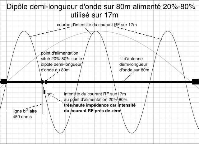 Dipôle asymétrique (20%-80%) pour le 80m utilisé sur 17m. Remarquez l'intensité du courant RF qui est près du minimum sur la courbe d'intensité du courant sur 17m.