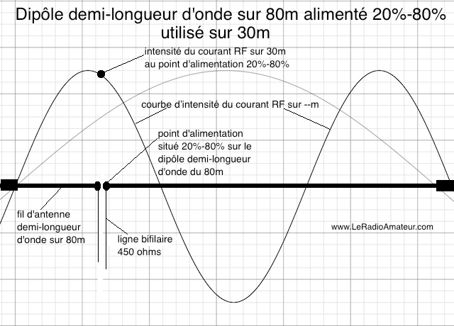 Dipôle asymétrique (20%-80%) pour le 80m utilisé sur 30m. Remarquez l'intensité du courant RF qui est près du maximum sur la courbe d'intensité du courant sur 30m.