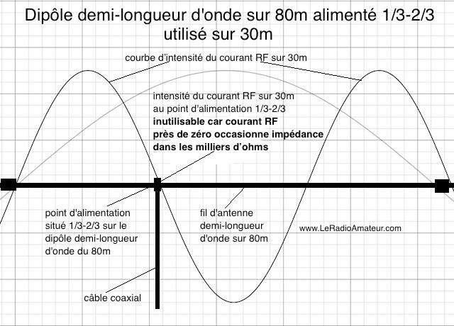 Dipôle asymétrique (1/3 - 2/3) pour le 80m utilisé sur 30m. Remarquez l'intensité du courant RF qui est près de ZÉRO sur la courbe d'intensité du courant sur 30m! Inutilisable.