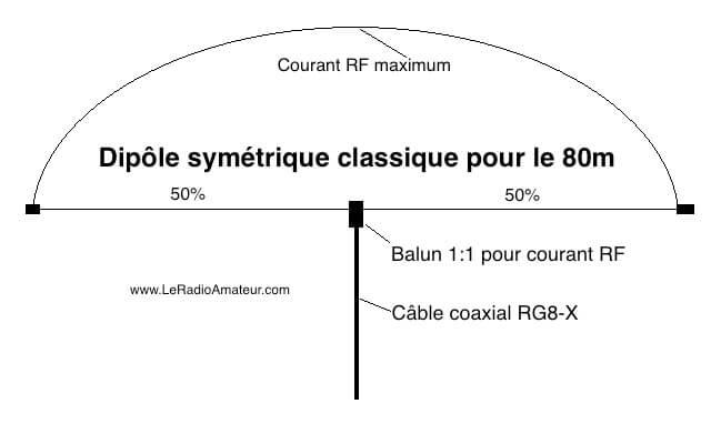 Distribution de courant RF sur un dipôle demi-longueur d'onde classique, alimenté en son centre.