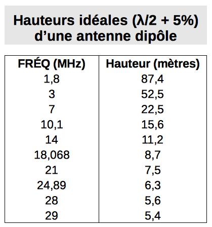 Tableau des hauteurs idéales (λ/2 + 5%) d'une antenne dipôle pour chaque bande de fréquences HF