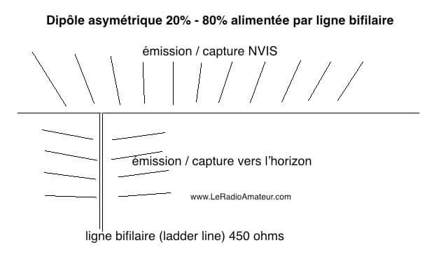 Angles d'incidence des signaux sur un dipôle demi-longueur d'onde asymétrique (OCF)