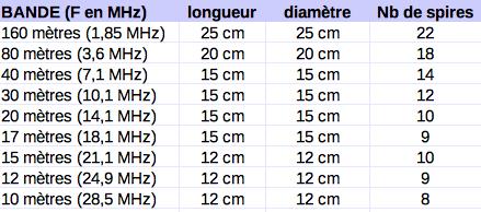 Exemple de dimensions de bobines d'induction d'une antenne dipôle raccourcie à 50% d'une antenne demi-longueur d'onde normale.